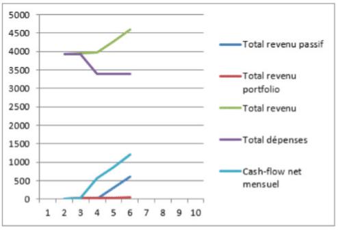 Etat financier évolution