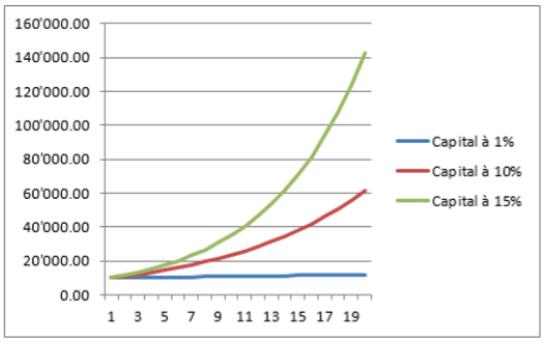 intérêts composés comparaison 2