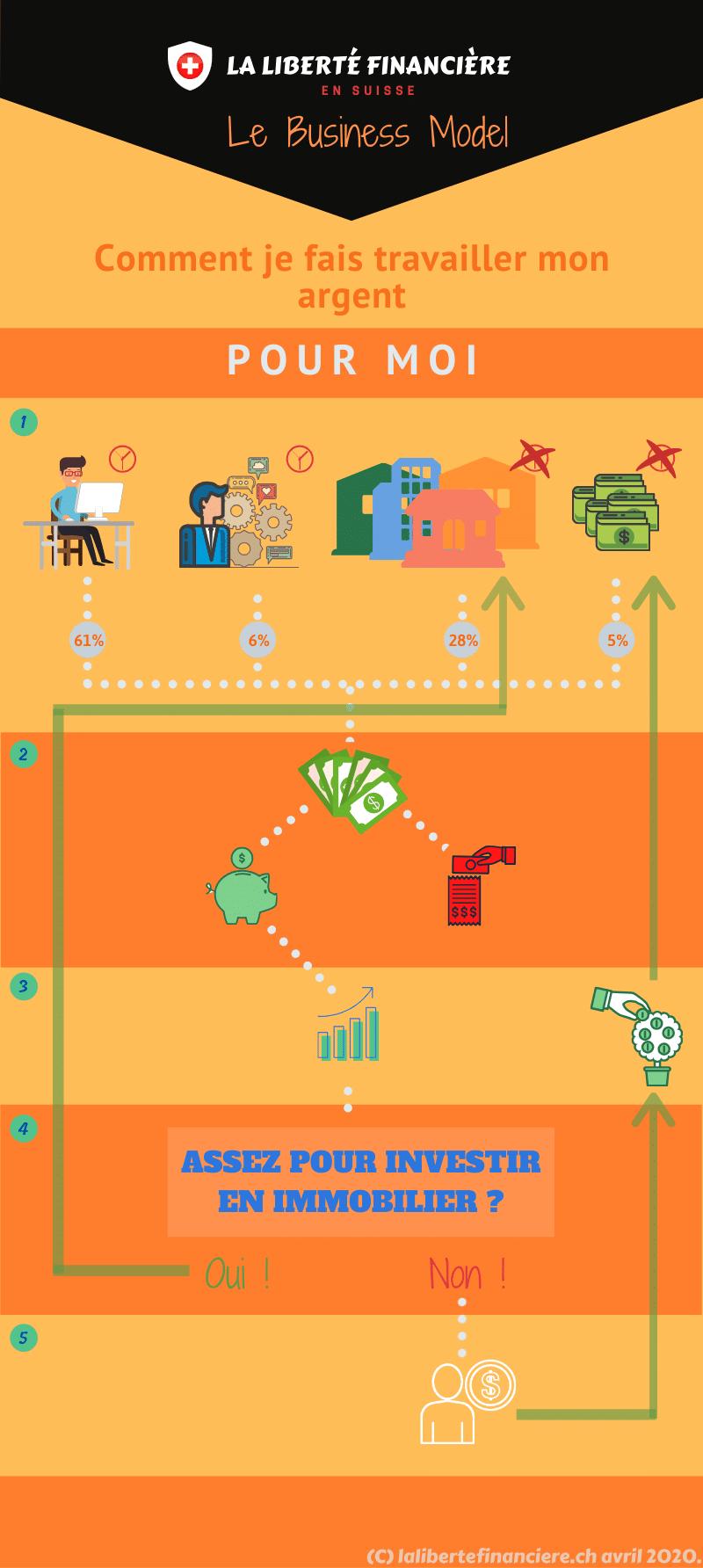 Infographie liberté financière