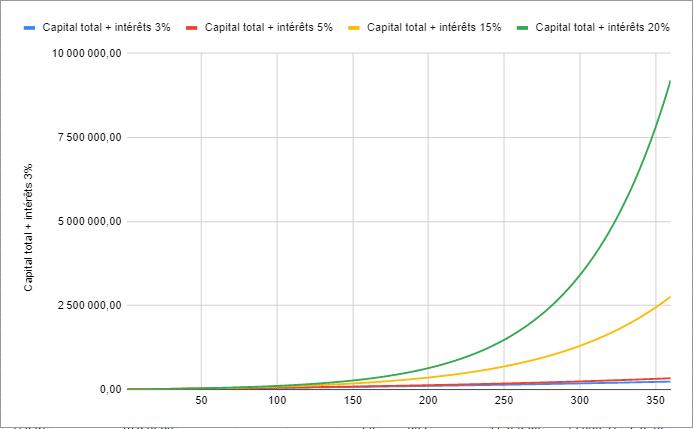 Investir régulièrement graphique