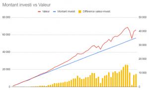 Graphique VTI montant investi vs valeur