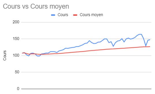 VTI cours vs cours moyen