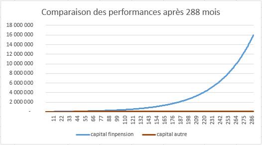 Comparaison performances 3ème pilier 288 mois