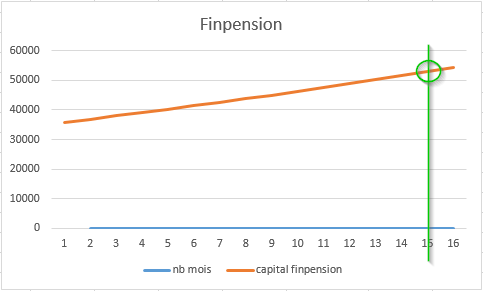projection finpension